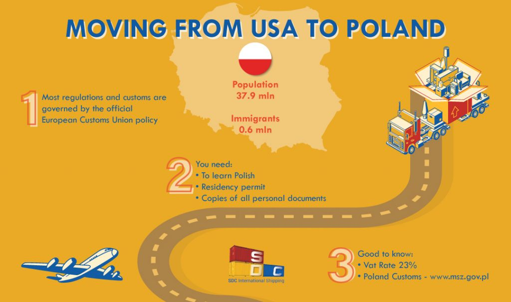 Moving to Poland