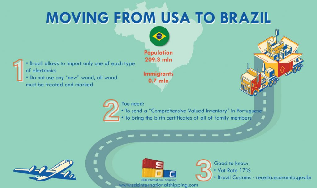 Moving to Brazil