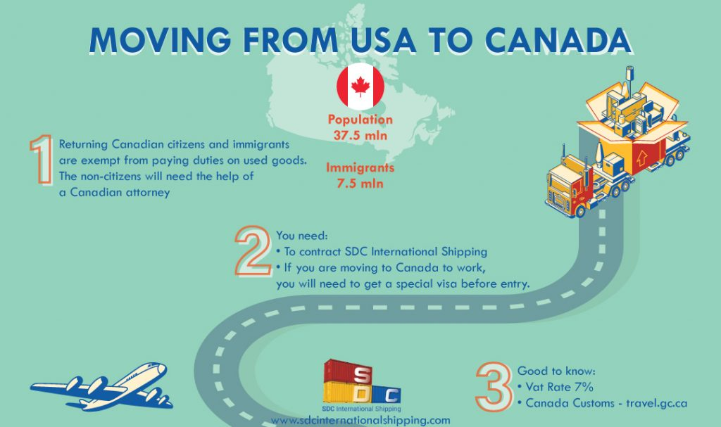Moving to Canada from US