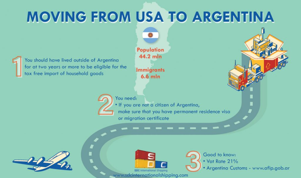 International Moving to Argentina