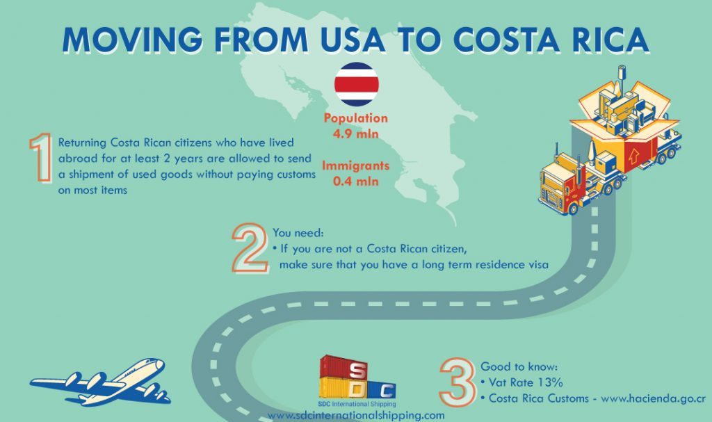 moving to costa rica from us
