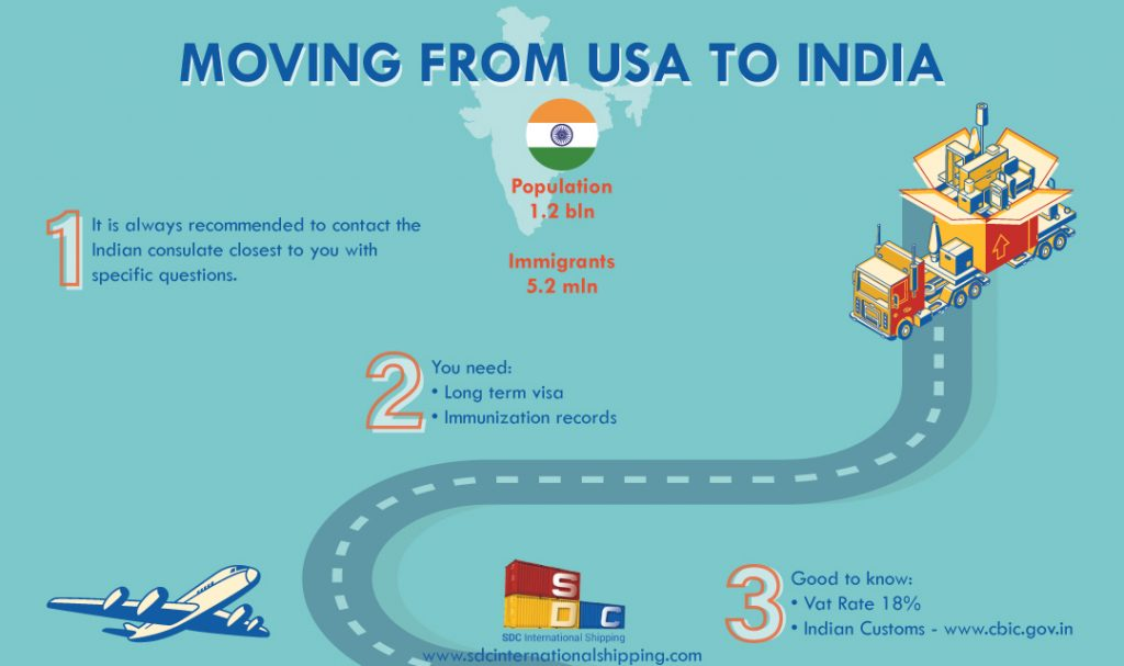 International Moving Company to India